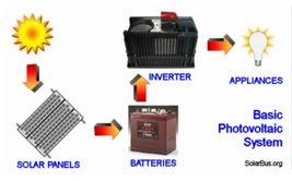 Image result for تصاویری متحرک از کاربرد  انرژی خورشیدی